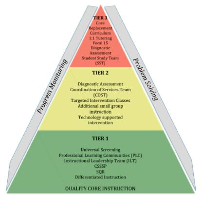Mtss chapter ceedar for Response to intervention templates