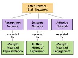 three-fund-princip-chart